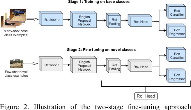 Figure 3 for Hallucination Improves Few-Shot Object Detection