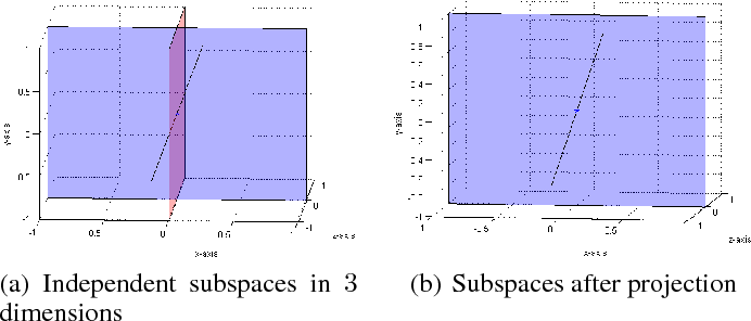 Figure 1 for Dimensionality Reduction with Subspace Structure Preservation