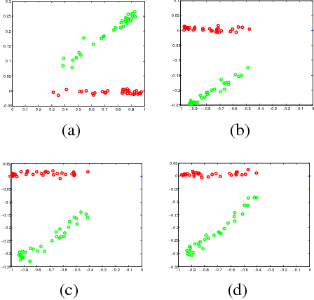 Figure 2 for Dimensionality Reduction with Subspace Structure Preservation