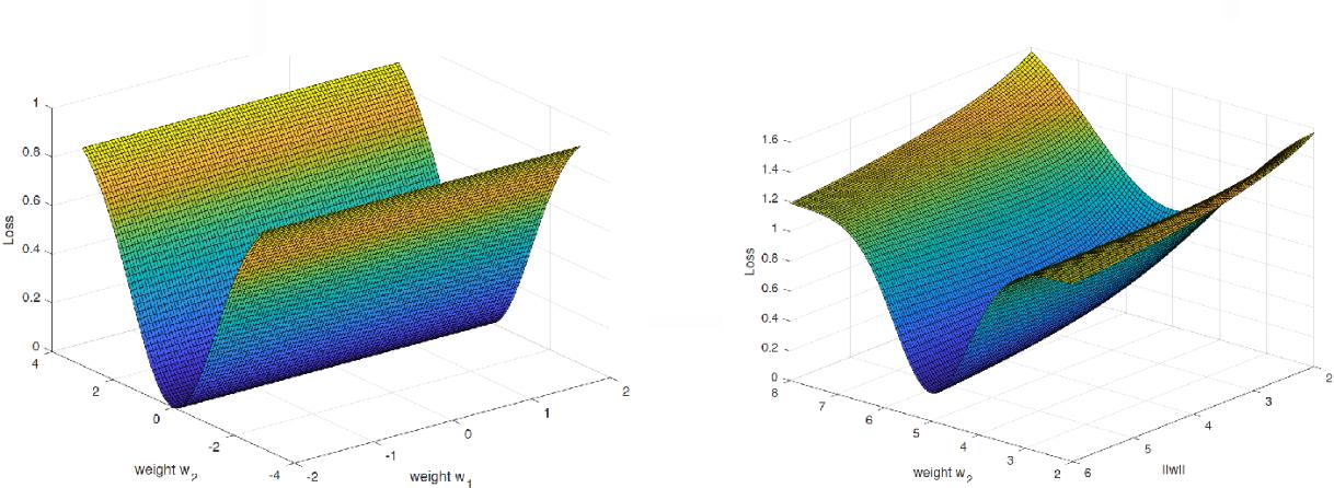 Figure 3 for Theory IIIb: Generalization in Deep Networks