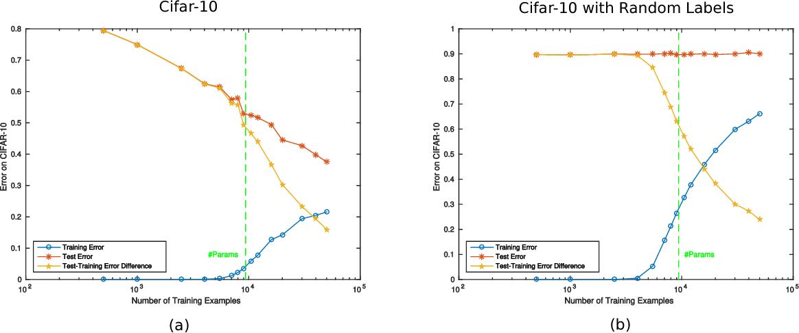 Figure 1 for Theory IIIb: Generalization in Deep Networks
