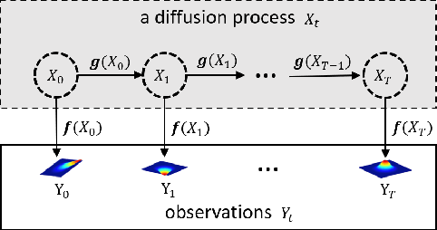 Figure 1 for Learning Deep Hidden Nonlinear Dynamics from Aggregate Data