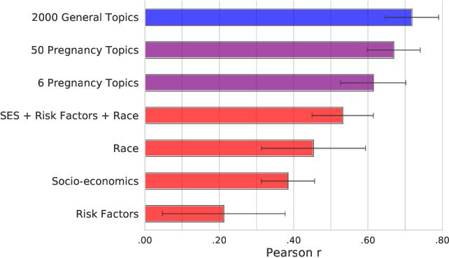 Figure 2 for Quantifying Community Characteristics of Maternal Mortality Using Social Media