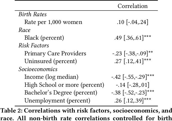 Figure 3 for Quantifying Community Characteristics of Maternal Mortality Using Social Media