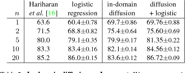 Figure 4 for Low-shot learning with large-scale diffusion