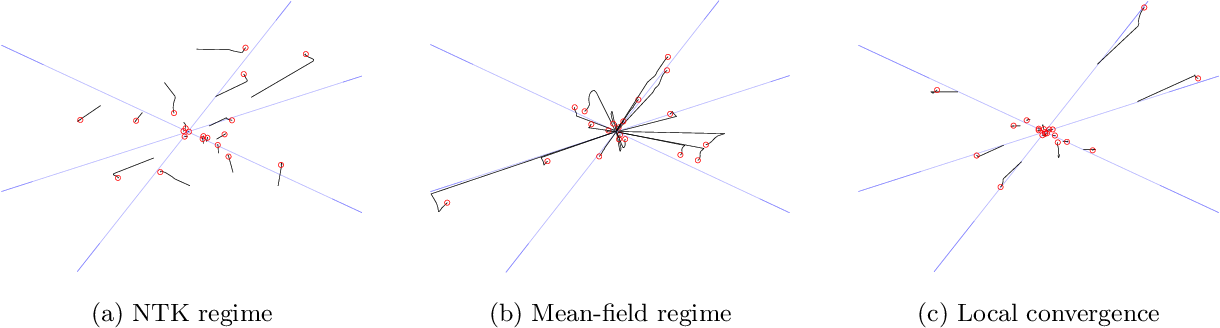 Figure 1 for A Local Convergence Theory for Mildly Over-Parameterized Two-Layer Neural Network