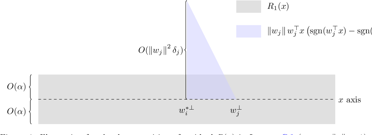 Figure 4 for A Local Convergence Theory for Mildly Over-Parameterized Two-Layer Neural Network