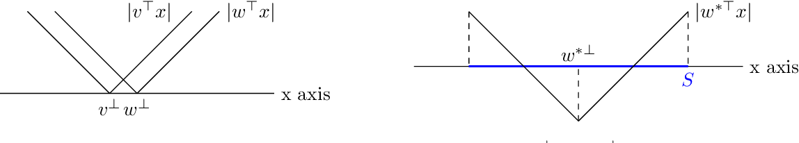 Figure 3 for A Local Convergence Theory for Mildly Over-Parameterized Two-Layer Neural Network