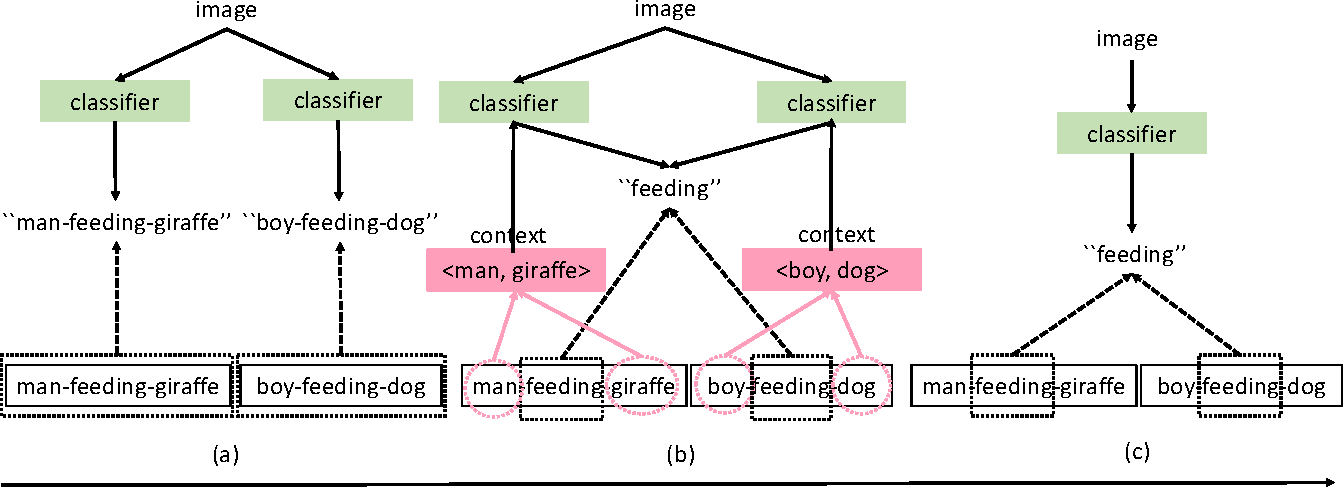 Figure 1 for Towards Context-aware Interaction Recognition