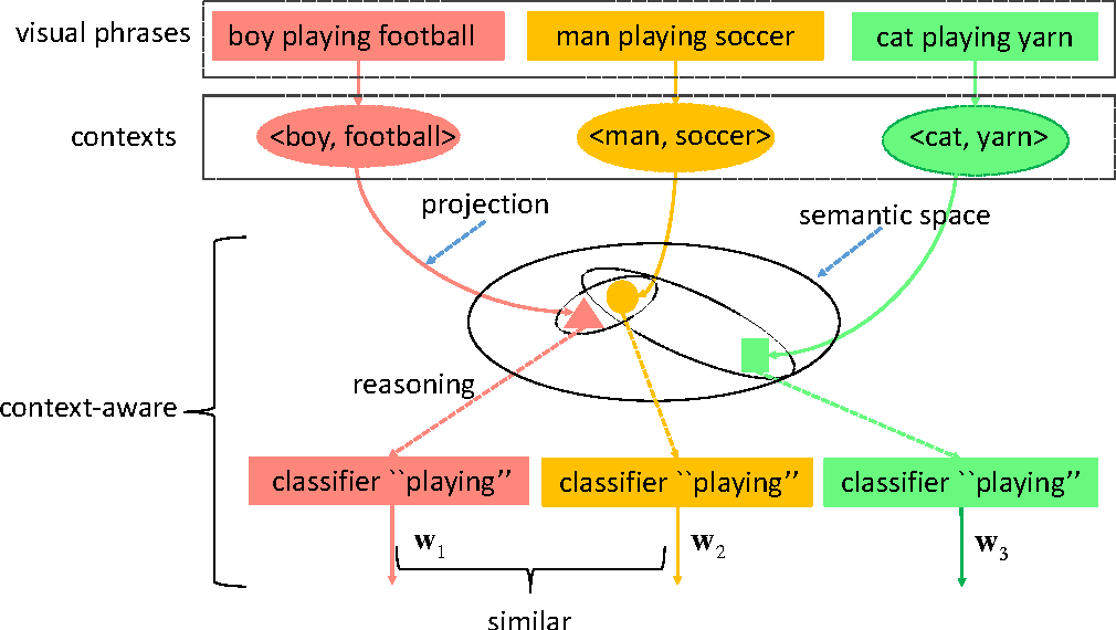 Figure 3 for Towards Context-aware Interaction Recognition