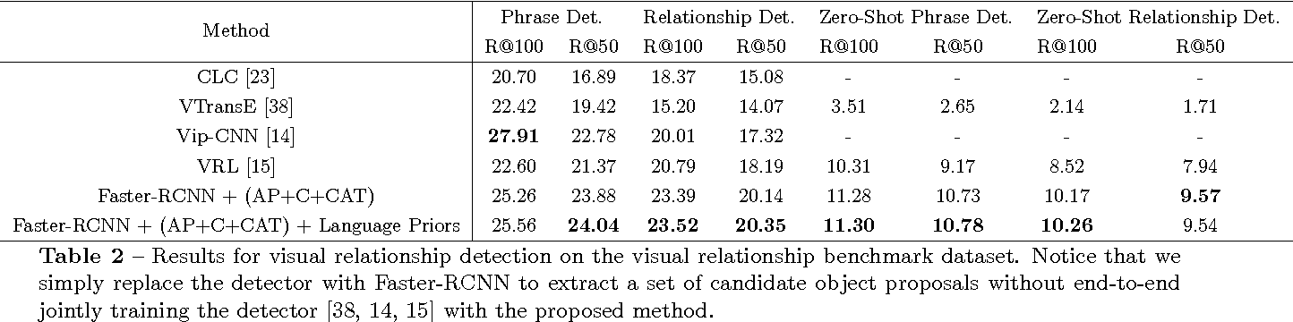 Figure 4 for Towards Context-aware Interaction Recognition