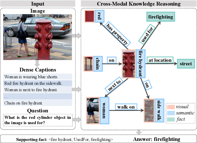 Figure 1 for Cross-modal Knowledge Reasoning for Knowledge-based Visual Question Answering