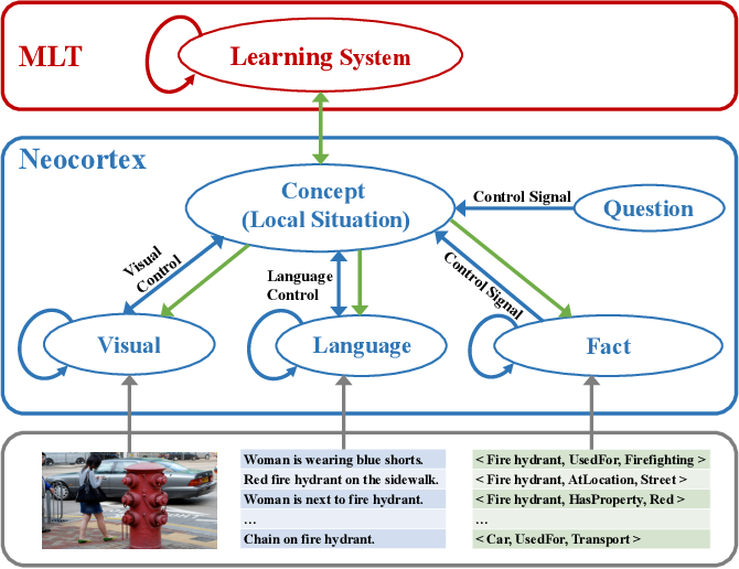 Figure 3 for Cross-modal Knowledge Reasoning for Knowledge-based Visual Question Answering