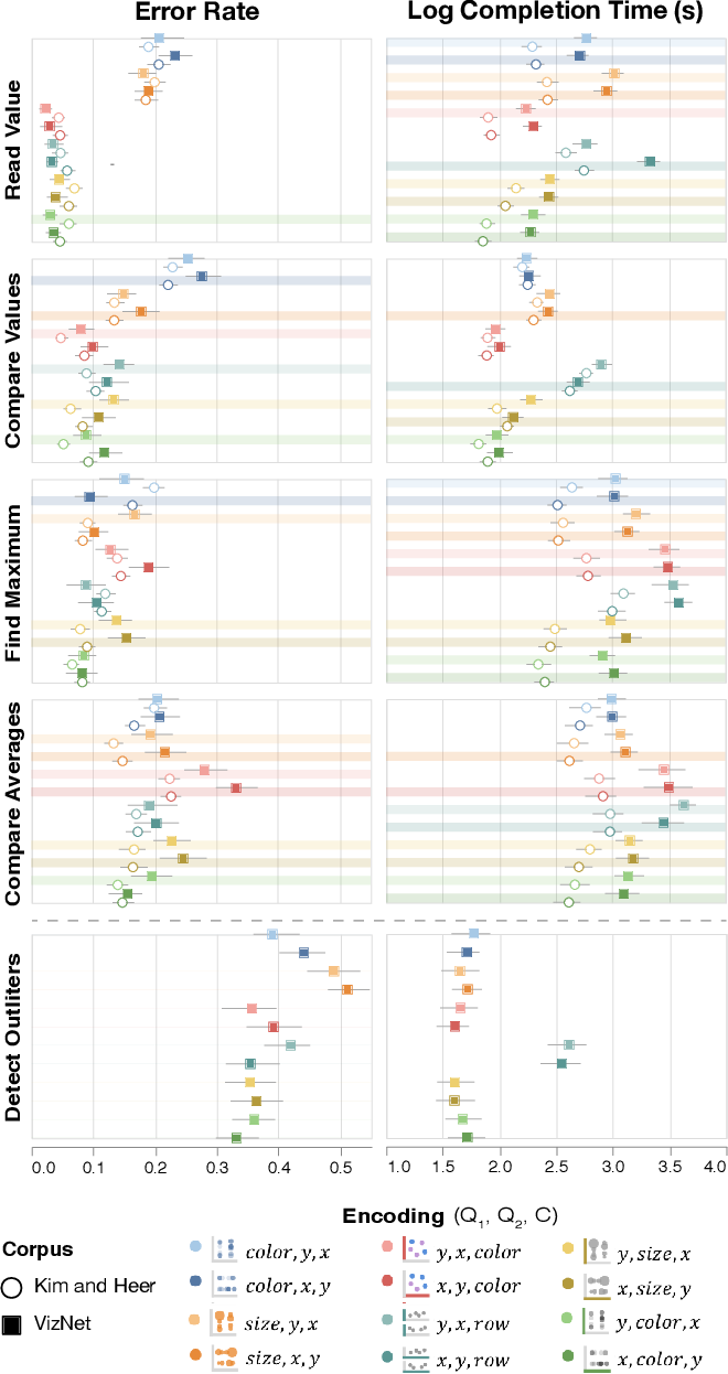 Figure 3 for VizNet: Towards A Large-Scale Visualization Learning and Benchmarking Repository