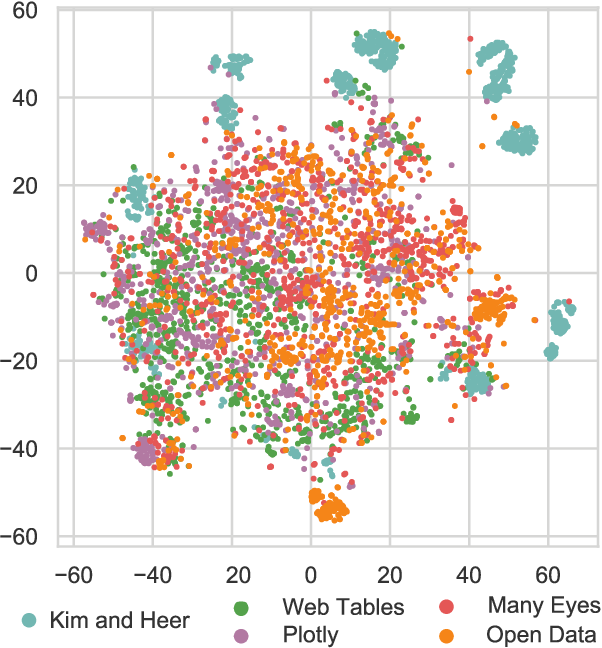Figure 4 for VizNet: Towards A Large-Scale Visualization Learning and Benchmarking Repository