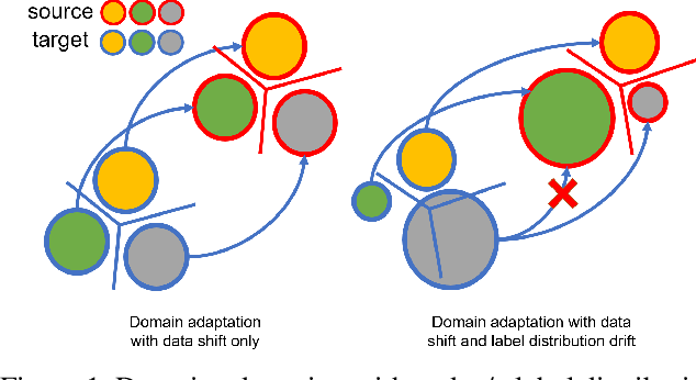 Figure 1 for Mining Label Distribution Drift in Unsupervised Domain Adaptation