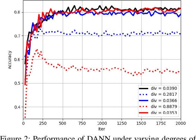 Figure 3 for Mining Label Distribution Drift in Unsupervised Domain Adaptation