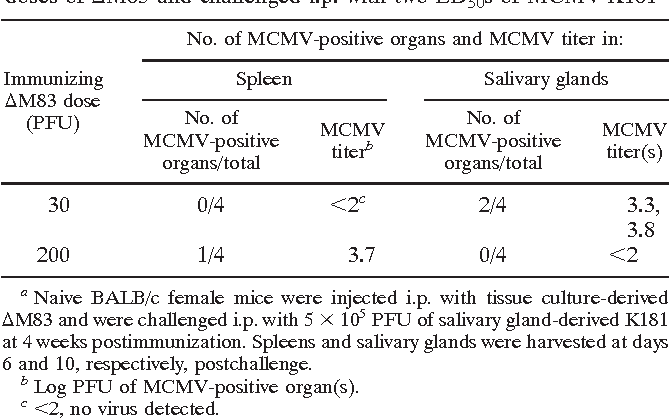 Table 2 from In vivo replication, latency, and immunogenicity of