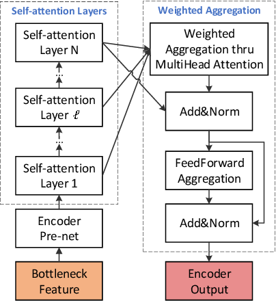 Figure 3 for Enriching Source Style Transfer in Recognition-Synthesis based Non-Parallel Voice Conversion