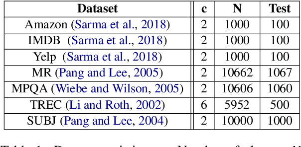 Figure 2 for SimpleTran: Transferring Pre-Trained Sentence Embeddings for Low Resource Text Classification