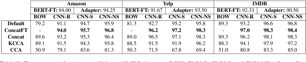 Figure 3 for SimpleTran: Transferring Pre-Trained Sentence Embeddings for Low Resource Text Classification