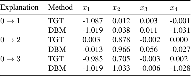 Figure 2 for Explaining Groups of Points in Low-Dimensional Representations