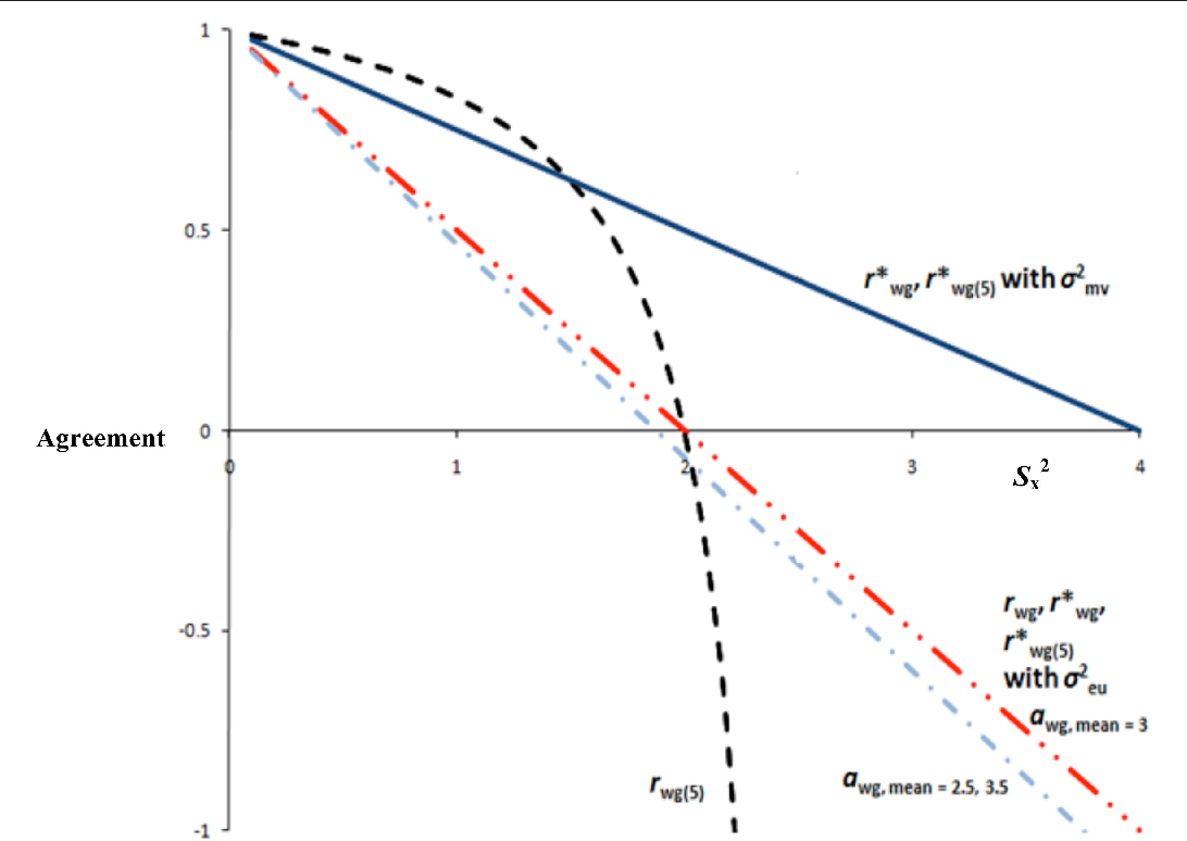 Figure 2 from an overview of interrater agreement on likert scales figure 2 platinumwayz