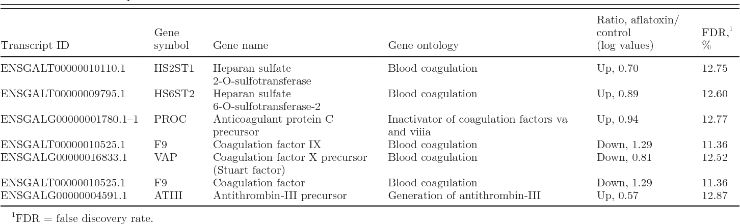 Table 7. Differentially expressed genes associated with blood clotting in aflatoxin B1-fed chicks compared with control birds at the end of 21-d treatment period
