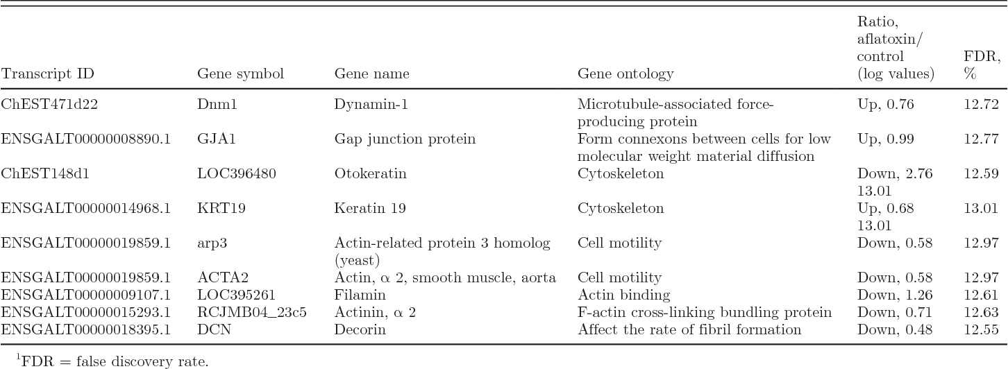 Table 8. Differentially expressed genes associated with cell skeletal structure in aflatoxin B1-fed chicks compared with control birds at the end of 21-d treatment period1