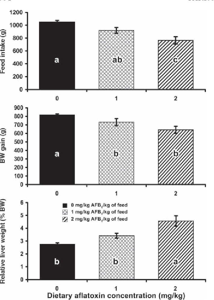 Figure 2. Effect of aflatoxin B1 (AFB1) on feed intake, BW gain, and relative liver weights of broiler chicks. a–cBars with no common letter are significantly different (P < 0.05).