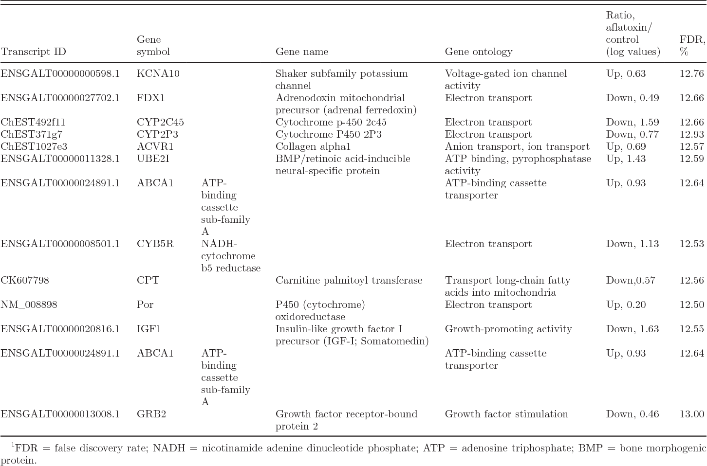 Table 2. Differentially expressed genes associated with oxidative phosphorylation and energy synthesis in B1-fed chicks compared with control birds at the end of 21-d treatment period1