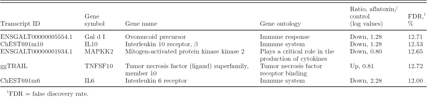 Table 4. Differentially expressed genes associated with immune system in B1-fed chicks compared with control birds at the end of 21-d treatment period