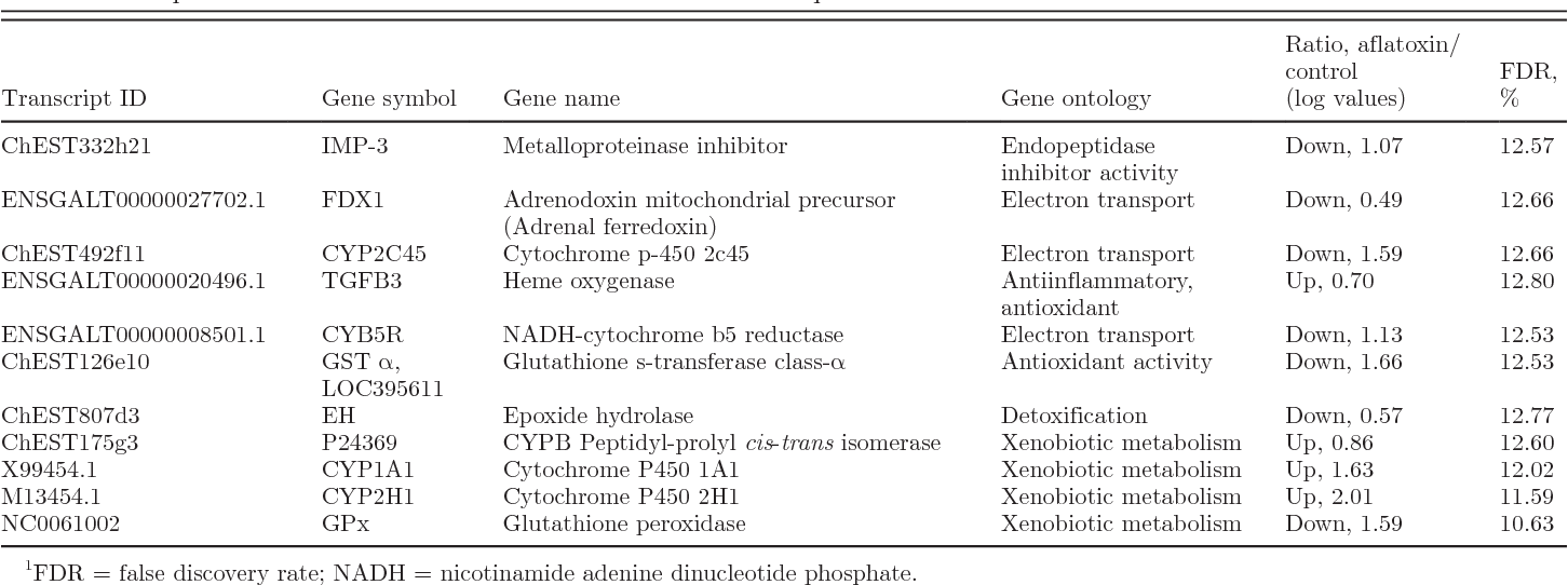 Table 5. Differentially expressed genes associated with biotransformation, detoxification, and antioxidant activities in aflatoxin B1fed chicks compared with control birds at the end of 21-d treatment period1