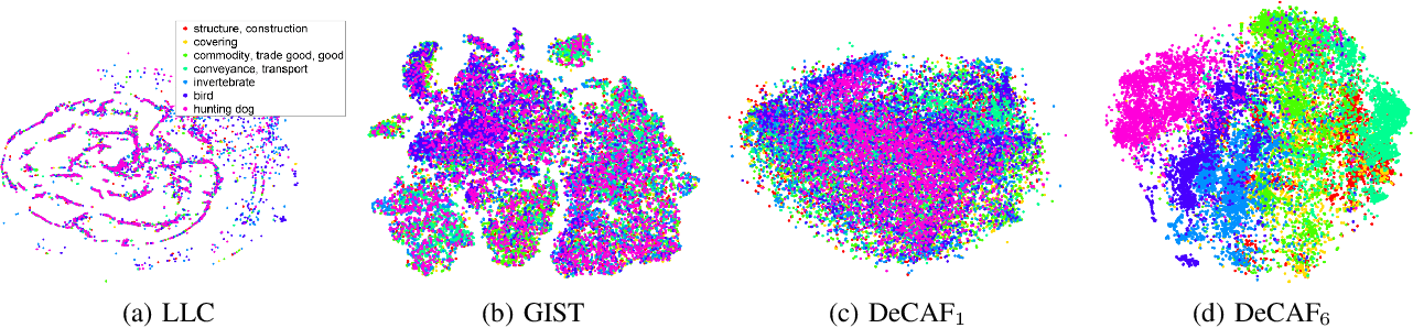 Figure 1 for DeCAF: A Deep Convolutional Activation Feature for Generic Visual Recognition