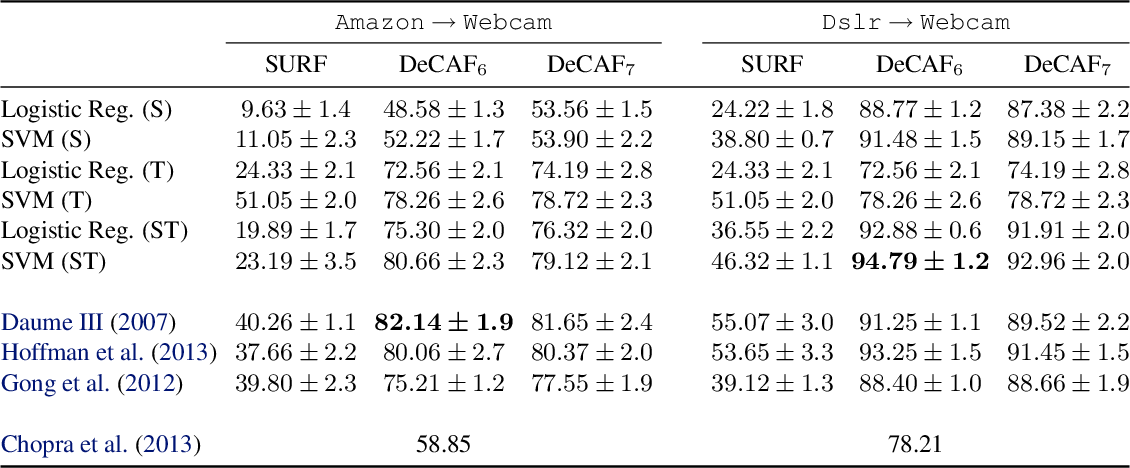 Figure 2 for DeCAF: A Deep Convolutional Activation Feature for Generic Visual Recognition