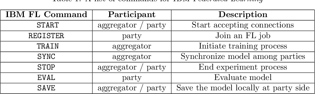 Figure 2 for IBM Federated Learning: an Enterprise Framework White Paper V0.1