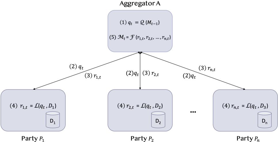 Figure 1 for IBM Federated Learning: an Enterprise Framework White Paper V0.1