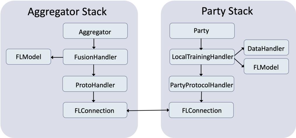 Figure 3 for IBM Federated Learning: an Enterprise Framework White Paper V0.1