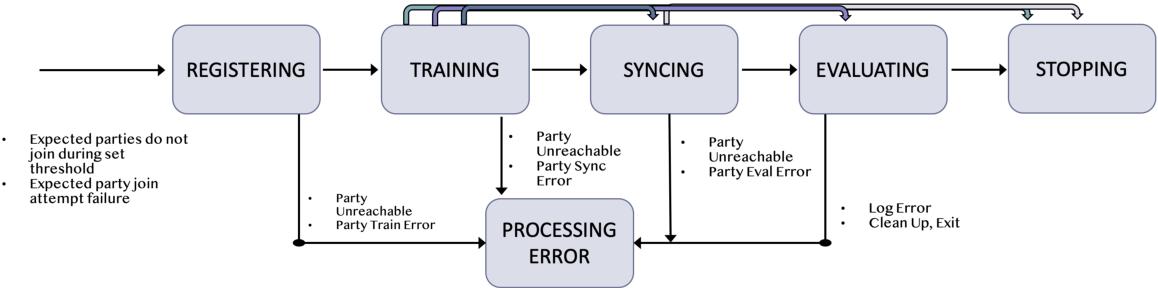 Figure 4 for IBM Federated Learning: an Enterprise Framework White Paper V0.1