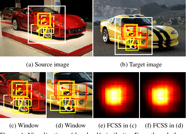 Figure 1 for FCSS: Fully Convolutional Self-Similarity for Dense Semantic Correspondence