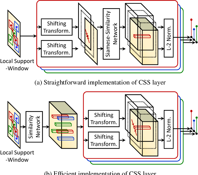 Figure 3 for FCSS: Fully Convolutional Self-Similarity for Dense Semantic Correspondence