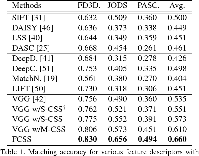 Figure 2 for FCSS: Fully Convolutional Self-Similarity for Dense Semantic Correspondence