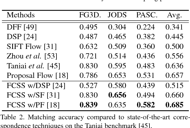 Figure 4 for FCSS: Fully Convolutional Self-Similarity for Dense Semantic Correspondence