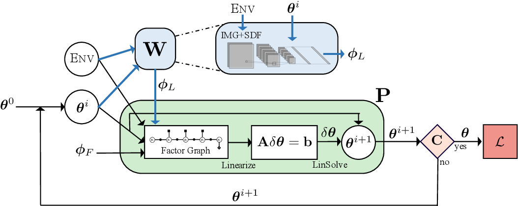 Figure 2 for Differentiable Gaussian Process Motion Planning