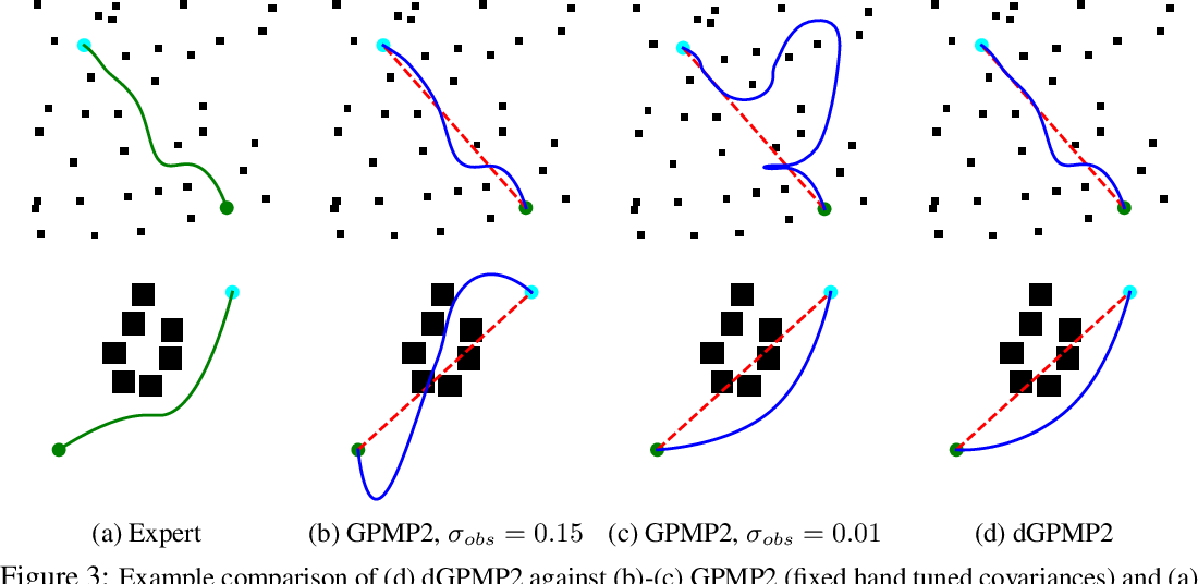 Figure 4 for Differentiable Gaussian Process Motion Planning