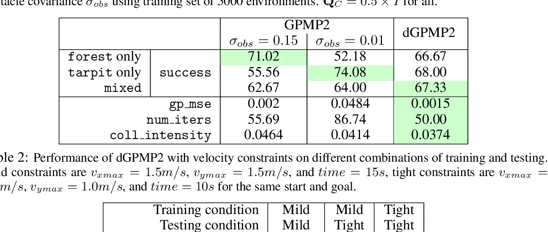 Figure 3 for Differentiable Gaussian Process Motion Planning