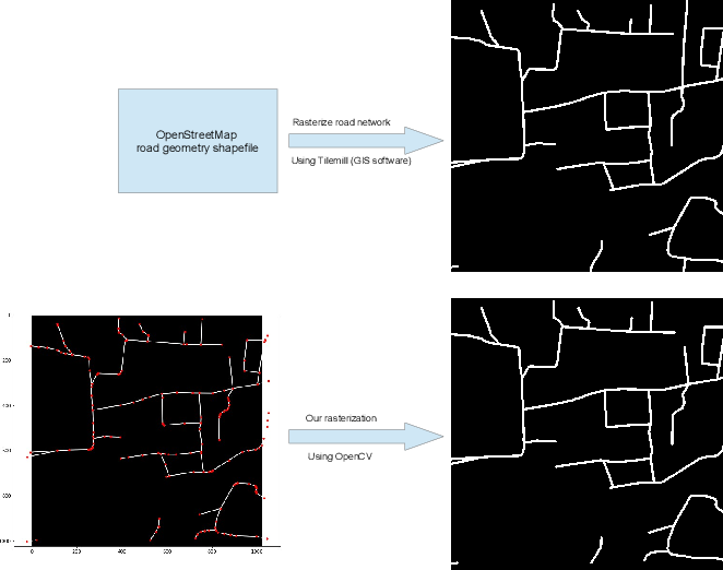 Figure 1 for PP-LinkNet: Improving Semantic Segmentation of High Resolution Satellite Imagery with Multi-stage Training
