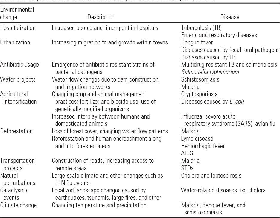 Table 1 From Environmental Determinants Of Infectious Disease A