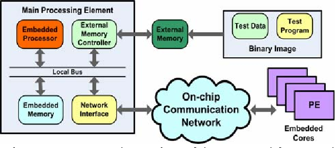 Figure 1. Conceptual overview of the proposed framework based on embedded processor