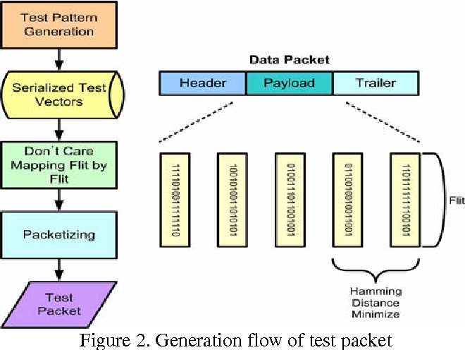 Figure 2. Generation flow of test packet